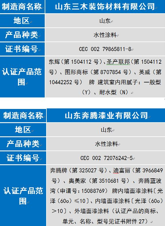 奔腾漆业等8家涂企通过6月中国环境标志认证