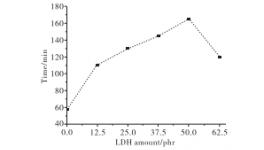 水滑石在膨胀阻燃涂料中的阻燃抑烟性能的研究