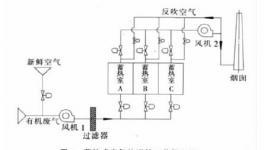 蓄热式废气焚烧炉(RTO)在彩涂线的应用