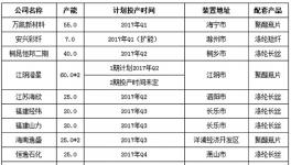 2017年1-12月中国聚酯产能计划增加450万吨