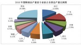 2016年全年中国塑料制品产量7717.2万吨 同比增长2.7%
