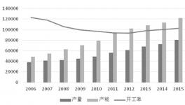 最近十年全球甲醇产能不断增加