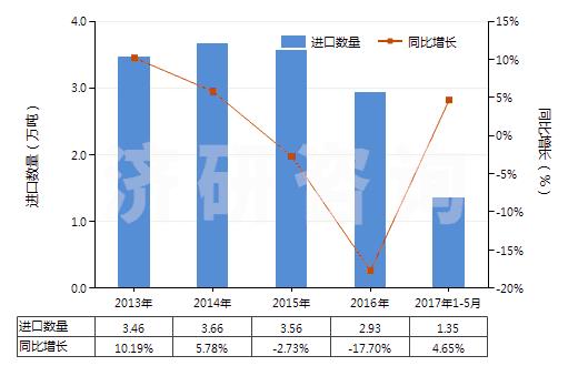 2013-2017年5月中国碳酸钙(HS28365000)进口量及增速统计