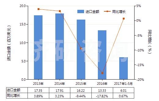 2013-2017年5月中国碳酸钙(HS28365000)进口总额及增速统计
