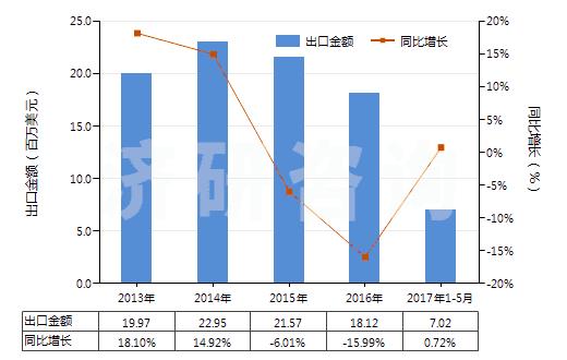 2013-2017年5月中国碳酸钙(HS28365000)出口总额及增速统计