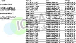 最高人民法院公布:200多家化工企业被列入失信黑名单!