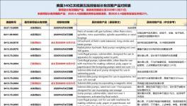 突发!美国宣布对部分中国商品恢复加征25%关税!
