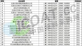 退出!1000多家化工企业许可证被注销!(附名单)