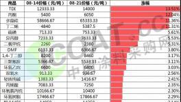 暴涨41%!化工品继续涨价!TDI再涨近2000元/吨!